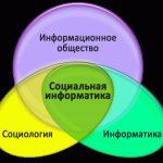 Логотип группы (Социальная информатика)